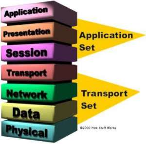 Transport_set